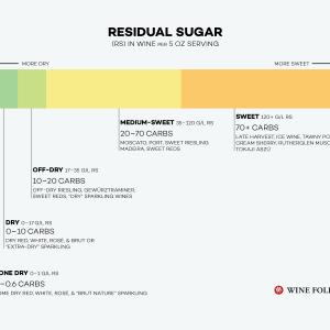 Qu'est-ce que le sucre résiduel dans le vin?