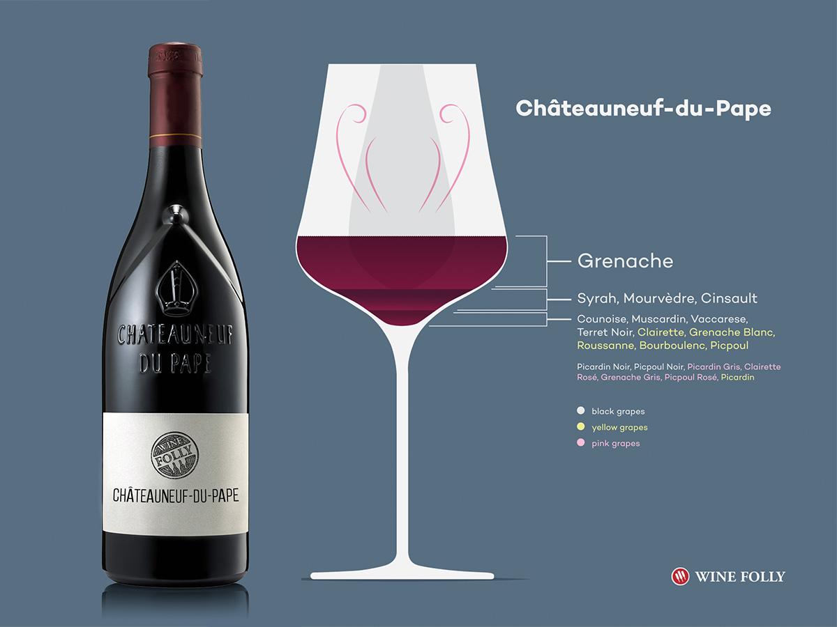 Tout ce que vous avez toujours voulu savoir sur le vin de Châteauneuf-du-Pape (et plus)
